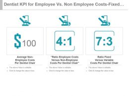 Dentist Kpi For Employee Vs Non Employee Costs Fixed Variable Costs Powerpoint Slide