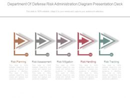 Department Of Defense Risk Administration Diagram Presentation Deck