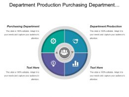Department Production Purchasing Department Purchase Requisition Purchase Schedule