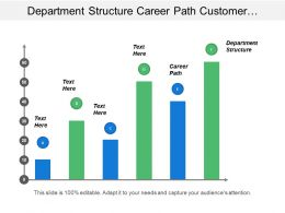Department Structure Career Path Customer Relations Quality Assurance