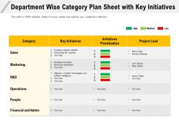 Department Wise Category Plan Sheet With Key Initiatives