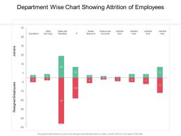 Department Wise Chart Showing Attrition Of Employees