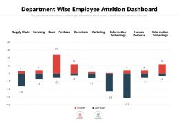 Department Wise Employee Attrition Dashboard