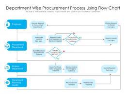 Department Wise Procurement Process Using Flow Chart