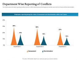 Department Wise Reporting Of Conflicts Harassment Ppt File Aids