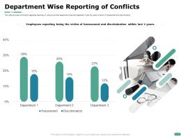 Department Wise Reporting Of Conflicts Harassment Ppt Powerpoint Presentation File Model