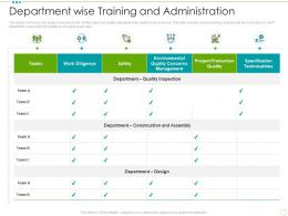 Department Wise Training And Administration Food Safety Excellence