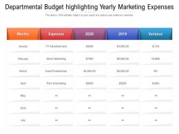 Departmental Budget Highlighting Yearly Marketing Expenses