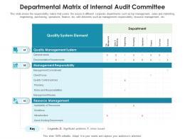 Departmental Matrix Of Internal Audit Committee