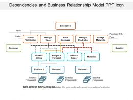 Dependencies And Business Relationship Model Ppt Icon