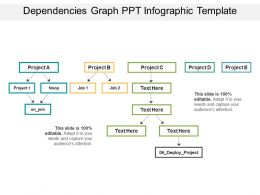 Dependencies Graph Ppt Infographic Template