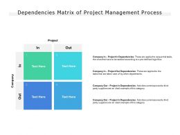 Dependencies Matrix Of Project Management Process