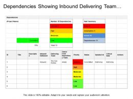 Dependencies Showing Inbound Delivering Team Priorities And Status