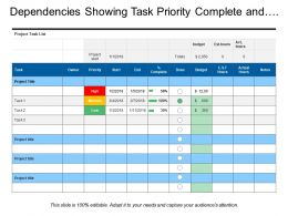 Dependencies Showing Task Priority Complete And Actual Hours