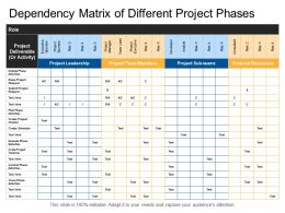 Dependency Matrix Of Different Project Phases