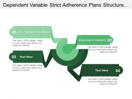 Dependent Variable Strict Adherence Plans Structure Conduct Performance Cpb