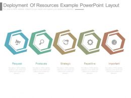 Deployment Of Resources Example Powerpoint Layout