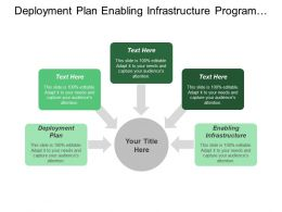 Deployment Plan Enabling Infrastructure Program Management Project Selection