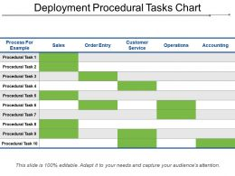 Deployment Procedural Tasks Chart