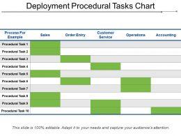 Deployment Procedural Tasks Chart