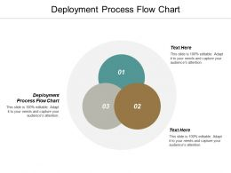 Deployment Process Flow Chart Ppt Powerpoint Presentation Layouts Design Templates Cpb