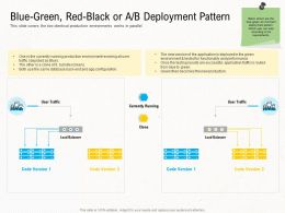 Deployment Strategies Blue Green Red Black Or Ab Deployment Pattern Ppt Topics