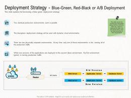Deployment Strategies Blue Green Red Black Or Ab Deployment Ppt Slides