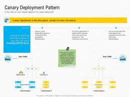 Deployment Strategies Canary Deployment Pattern Ppt Formats