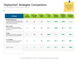 Deployment Strategies Comparisons Deployments Ppt Graphics