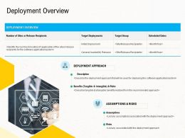 Deployment Strategies Deployment Overview Ppt Themes