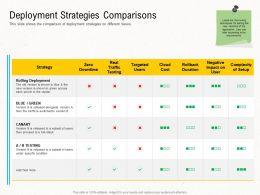 Deployment Strategies Deployment Strategies Comparisons Ppt Introduction