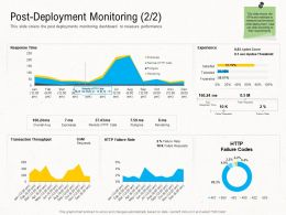 Deployment Strategies Post Deployment Monitoring Rate Ppt Ideas