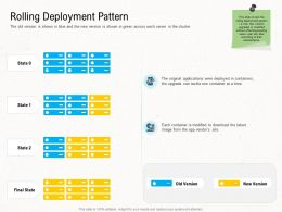Deployment Strategies Rolling Deployment Pattern Ppt Slides