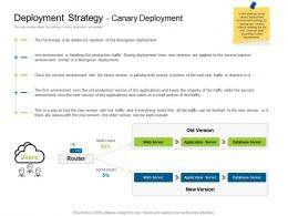 Deployment Strategy Canary Deployment Deployments Ppt Professional