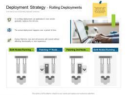Deployment Strategy Rolling Deployments Deployments Ppt Designs