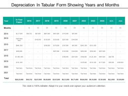 Depreciation In Tabular Form Showing Years And Months