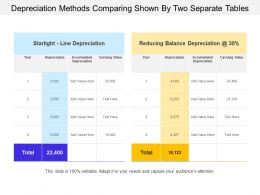 Depreciation Methods Comparing Shown By Two Separate Tables