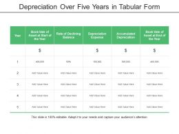 Depreciation Over Five Years In Tabular Form