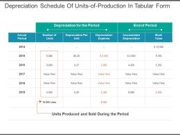 Depreciation Schedule Of Units Of Production In Tabular Form