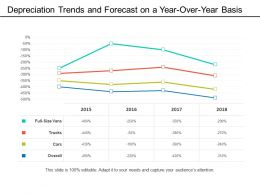 Depreciation Trends And Forecast On A Year Over Year Basis
