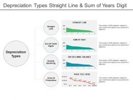 Depreciation Types Straight Line And Sum Of Years Digit