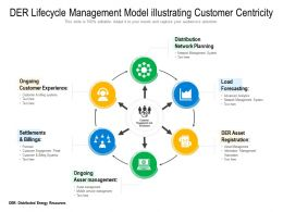 DER Lifecycle Management Model Illustrating Customer Centricity