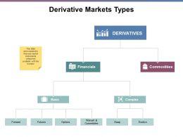 Derivative Markets Types Ppt Powerpoint Presentation File Slides