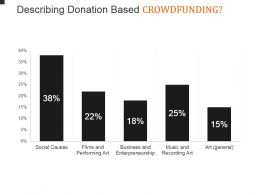 Describing Donation Based Crowdfunding Powerpoint Shapes