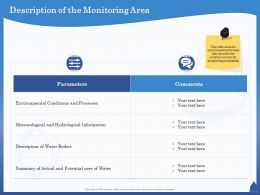 Description Of The Monitoring Area Potential Ppt Powerpoint Presentation Summary Clipart