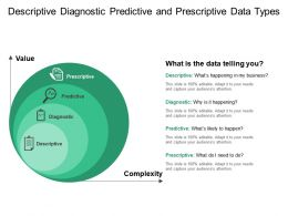Descriptive Diagnostic Predictive And Prescriptive Data Types
