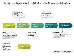 Design And Implementation Of Configuration Management Services