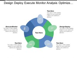 Design Deploy Execute Monitor Analysis Optimize Continuous Process Improvement