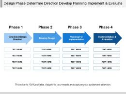 Design Phase Determine Direction Develop Planning Implement And Evaluate