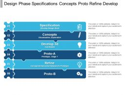 Design Phase Specifications Concepts Proto Refine Develop